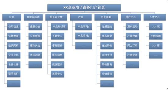 网站框架图图片