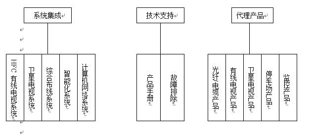 卫星电视系统,综合布线系统,智能化系统,计算机网络系统],技术支持[产