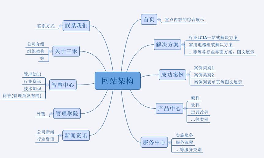 企业 商城网站建设规划