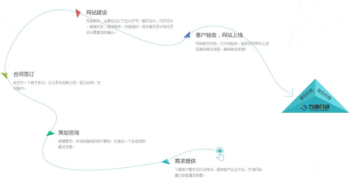 网站前台规划设计图