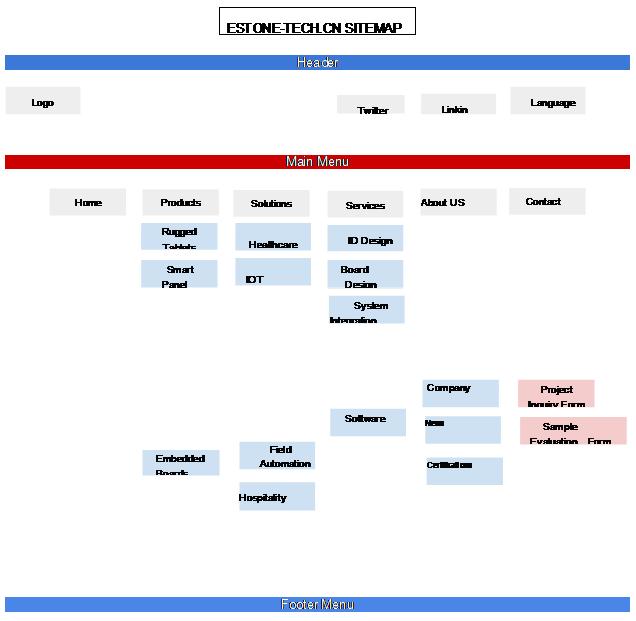 首页设计制作 通过首页设计来对网站整个风格,架构进行定位,整站