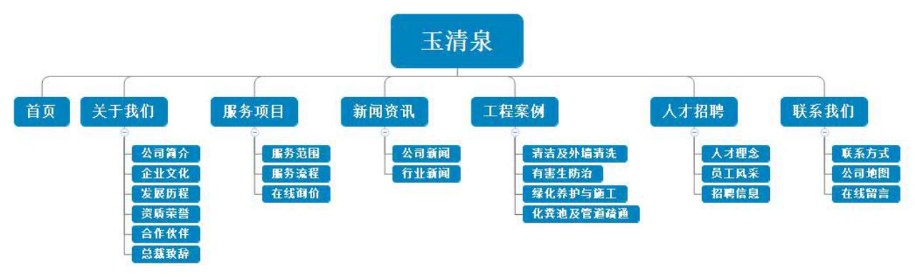 【签约】深圳市玉-清-泉环境技术有限公司网站设计项目
