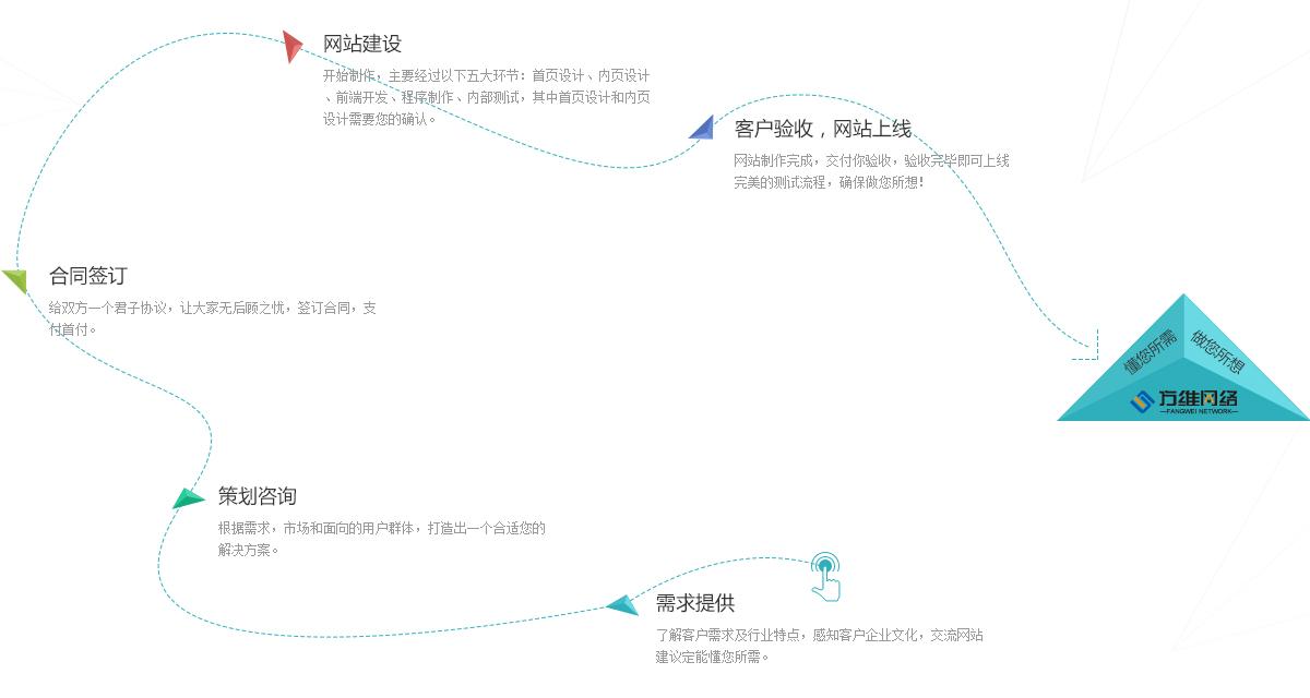 网站建设流程