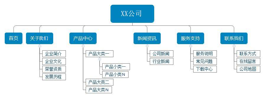 赣州网站建设公司关于企业网站报价方案明细