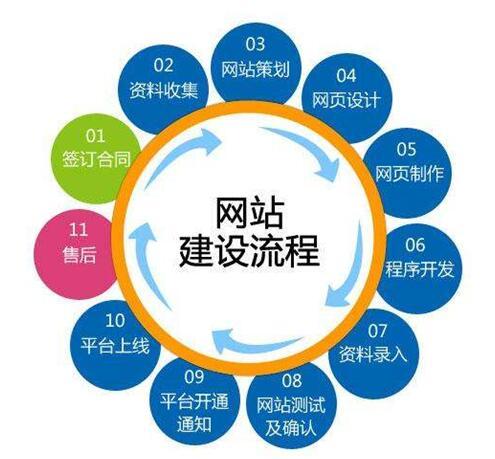 公司网站建设流程