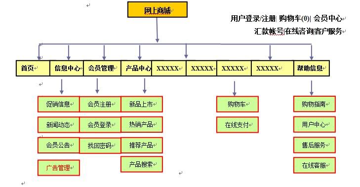 电子商务网站的框架图